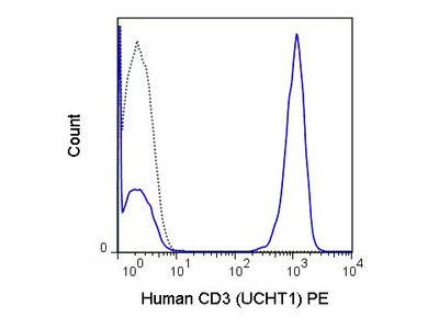 Anti-CD3 epsilon antibody [UCHT1] (PE)
