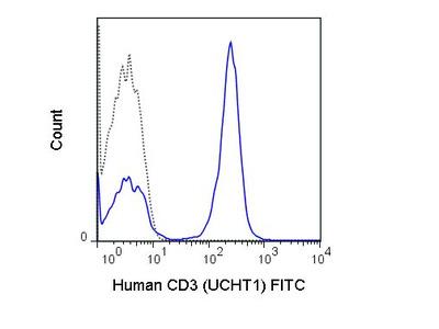 Anti-CD3 epsilon antibody [UCHT1] (FITC)