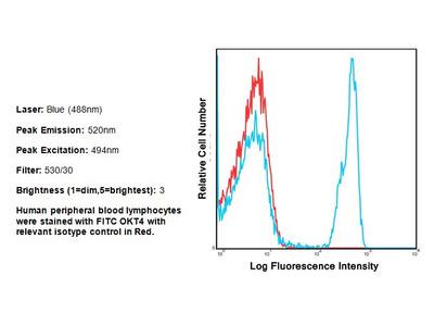 Anti-Human CD4 FITC Antibody (OKT4)
