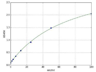 Dihydrolipoyl Dehydrogenase (DLD) (Human) ELISA Kit