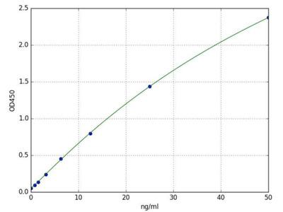 L-lactate dehydrogenase A chain (LDHA)(Human) ELISA Kit