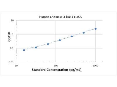Human Chitinase 3-like 1 ELISA