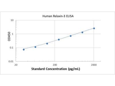 Human Relaxin-3 ELISA