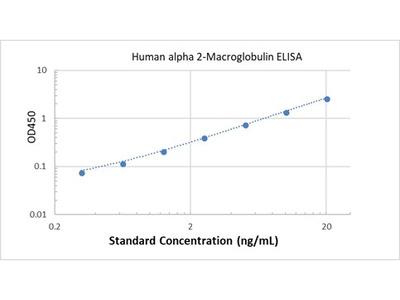Human alpha 2-Macroglobulin ELISA