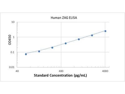Human ZAG ELISA