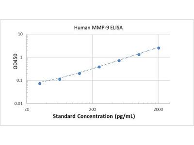 Human MMP-9 ELISA