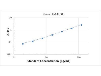 Human IL-6 ELISA