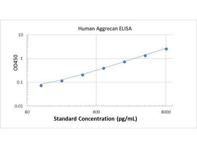 Human Aggrecan ELISA