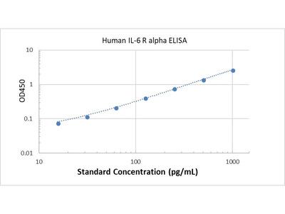 Human IL-6 R alpha ELISA