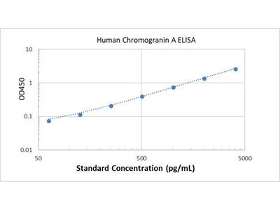 Human Chromogranin A ELISA