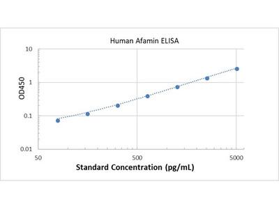 Human Afamin ELISA
