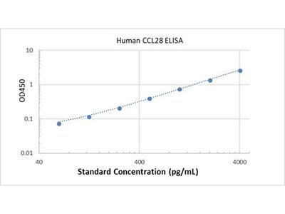 Human CCL28 ELISA