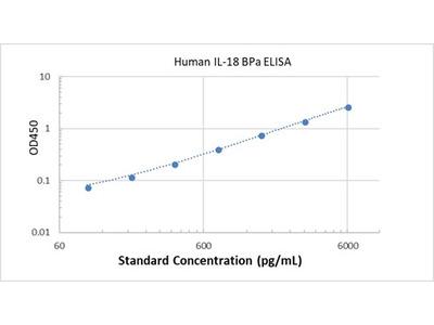 Human IL-18 BPa ELISA