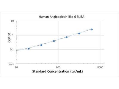 Human Angiopoietin-like 6 ELISA