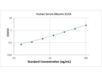 Human Serum Albumin ELISA