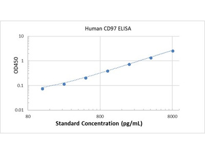 Human CD97 ELISA