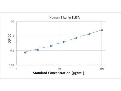 Human Bikunin ELISA
