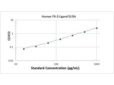Human Flt-3 ELISA