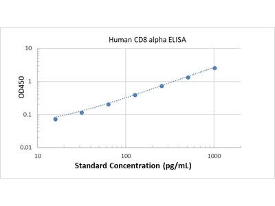 Human CD8 alpha ELISA