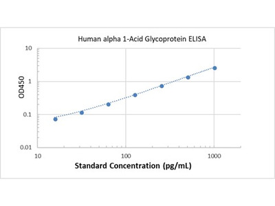 Human alpha 1-Acid Glycoprotein ELISA