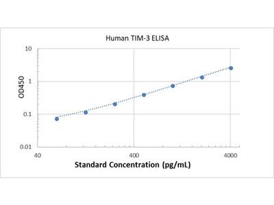 Human TIM-3 ELISA