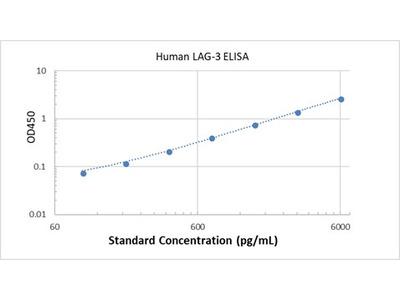 Human LAG-3 ELISA