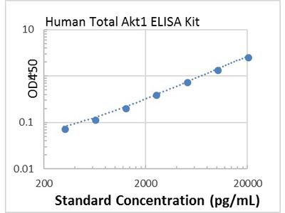 Human Total Akt1 ELISA Kit
