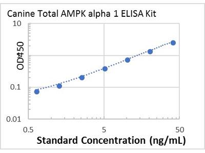 Canine Total AMPK alpha 1 ELISA Kit