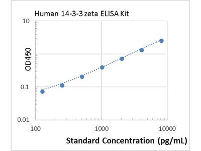 Human 14-3-3 zeta ELISA Kit