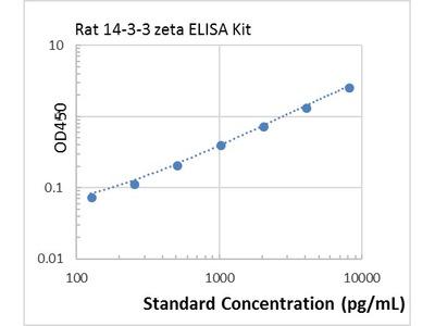 Rat 14-3-3 zeta ELISA Kit