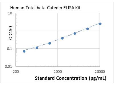 Human Total beta-Catenin ELISA Kit