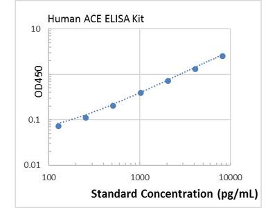Human ACE ELISA Kit