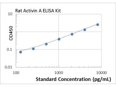Rat Activin A ELISA Kit