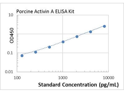 Porcine Activin A ELISA Kit