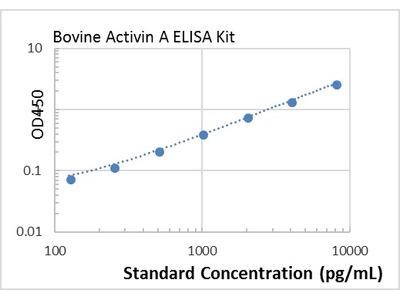 bovine Activin A ELISA Kit