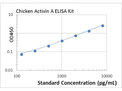 chicken Activin A ELISA Kit
