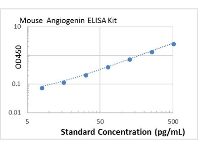 mouse Angiogenin ELISA Kit