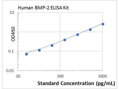 Human BMP-2 ELISA Kit