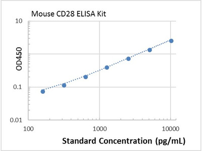 Mouse CD28 ELISA Kit