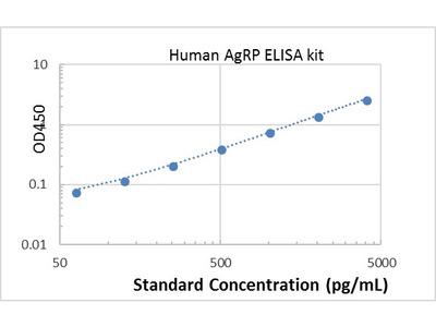 Human AgRP ELISA kit