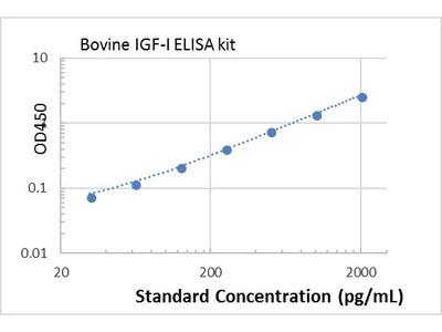 Bovine IGF-I ELISA kit