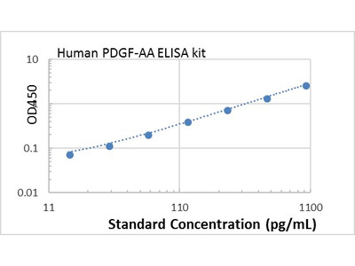 Human PDGF-AA ELISA kit
