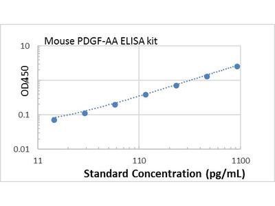 Mouse PDGF-AA ELISA kit