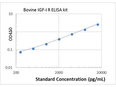 Bovine IGF-I R ELISA kit