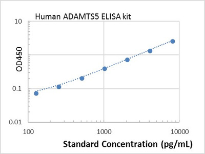 Human ADAMTS5 ELISA kit