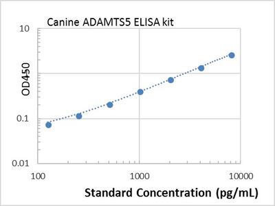 Canine ADAMTS5 ELISA kit