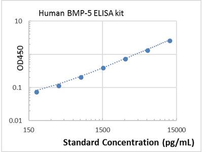 Human BMP-5 ELISA kit