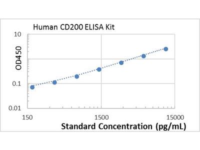 Human CD200 ELISA kit