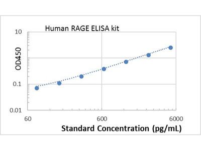Human RAGE ELISA kit