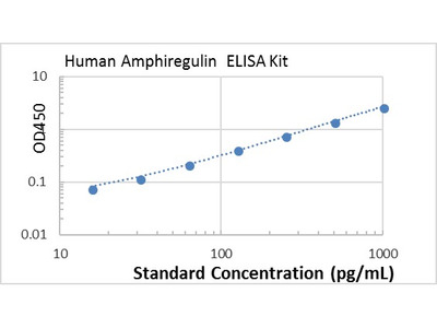 Human Amphiregulin ELISA kit